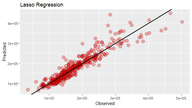 Predicting House Price with Multiple Linear Regression
